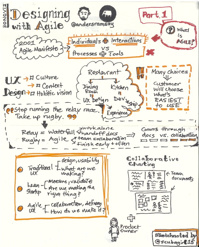 sketchnote of anders ramsay's designing with agile workshop, rosenfeld media, what is agile