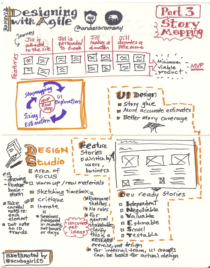 3rd of 4 sketchnotes from Rosenfeld Media's Designing with Agile workshop with Anders Ramsay