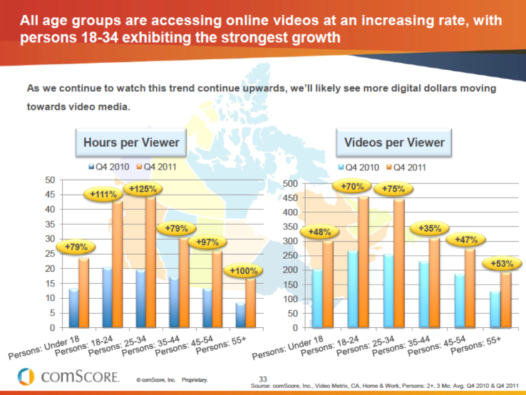 comscore_canadian_video_consumption