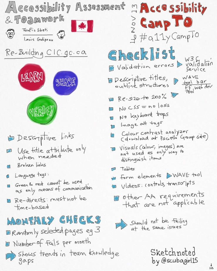 Sketchnote of Accessibility: Checklists and Team Work