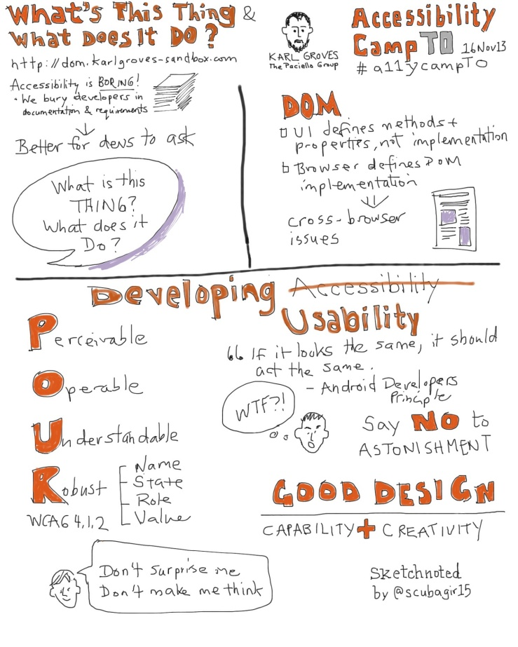 Sketchnote: Developing an Accessible Web