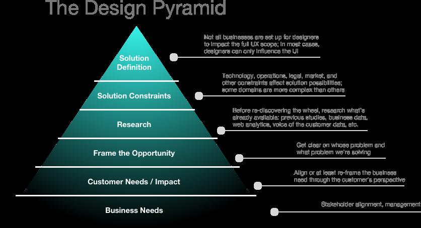 design pyramid v1