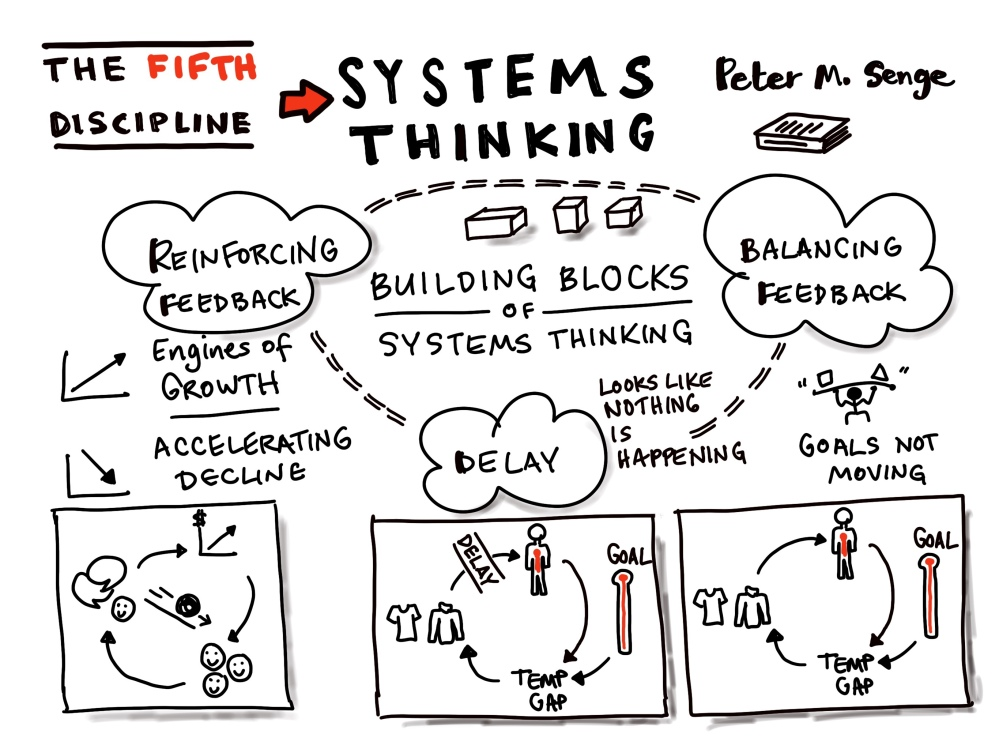 The building blocks of systems thinking are reinforcing and balancing feedback loops, and delays, by Peter M. Sense